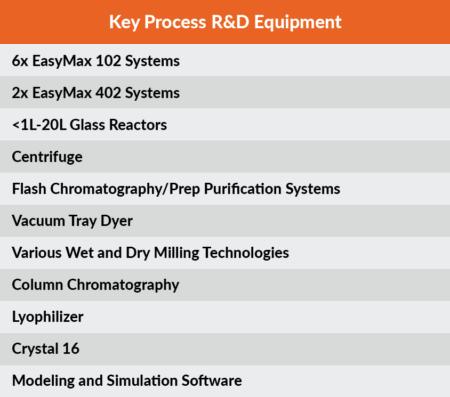 KeyProcessRDEquipment